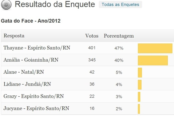 Resultado Gata do Face - Ano 2012